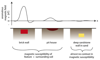 typical magnetic anomalies